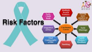 Cervical cancer riskfactors